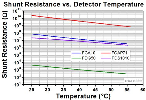 ppm in resistor temperature coefficient shunt resistor temperature compensation 28 images temperature coefficient of resistor ppm 28