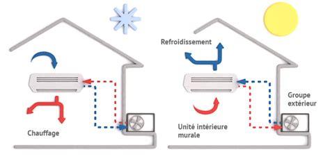 principe de fonctionnement d une chambre froide fonctionnement et principe pompe 224 chaleur air air