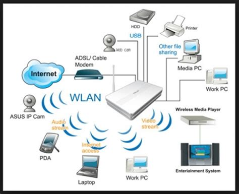 design wap definition a buyer s guide to internet routers modems movie tv