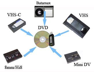 mini dv cassette to dvd transfer vhs vhs c 8mm hi8 and mini dv to dvd or