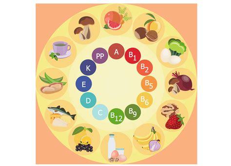 Healthy Diet Food healthy diet healthy foods healthy diet plan fruits