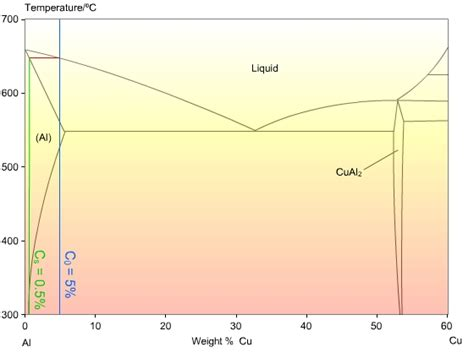 cu al phase diagram doitpoms tlp library solidification of alloys solute