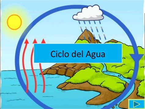dibujos del ciclo del agua para imprimir dibujos para nios dibujo del ciclo del agua y explicacion imagui