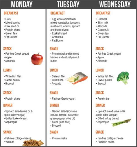 healthy fats meal plan the seven day loss diet plan planet fitness food