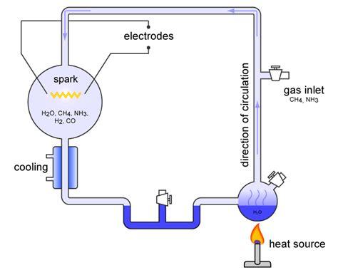 libro informe mller las hip 243 tesis de oparin y el experimento de stanley miller la gu 237 a de biolog 237 a