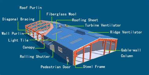 design of frame structure the optimal design of portal frame steel structures