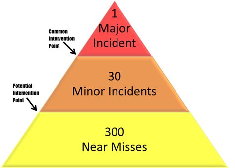 near miss safety triangle pictures to pin on pinterest