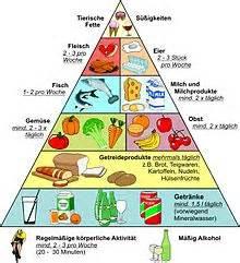 längere ausdauer im bett tabletten ern 228 hrungspyramide