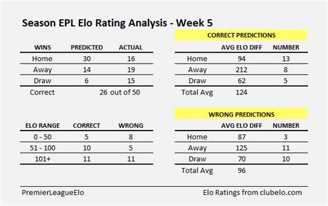 epl week epl week 5 elo ratings analysis premierleagueelo