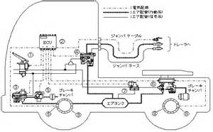 Brake System In Heavy Vehicles 240 Landmarks Of Japanese Automotive Technology Ebs