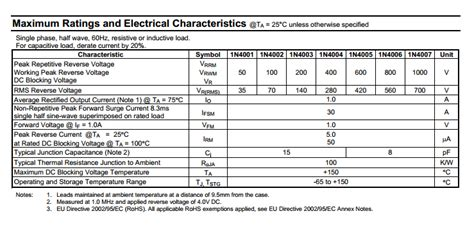 datasheet diode reading diode datasheet electrical engineering stack exchange
