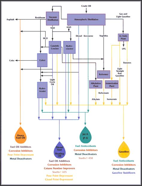 petrochemical flowchart petrochemical flowchart 28 images petrochemical