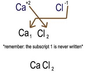 for writing chemical formulas