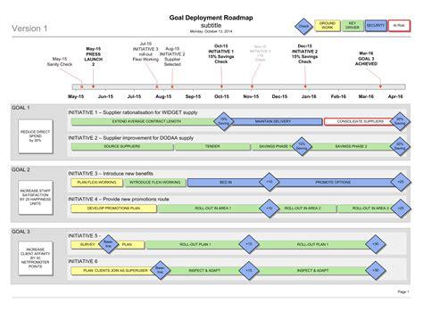 visio roadmap templates goal deployment roadmap template hoshin kanri