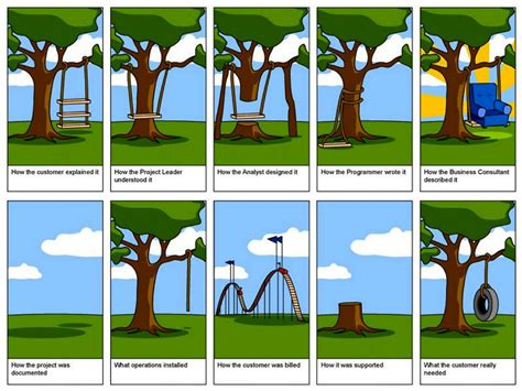 project management swing advanced communications class blog miscommunication picture