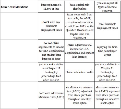 1040a Tax Table by Form 1040 Vs 1040ez Vs 1040a Which Tax Form Will You File