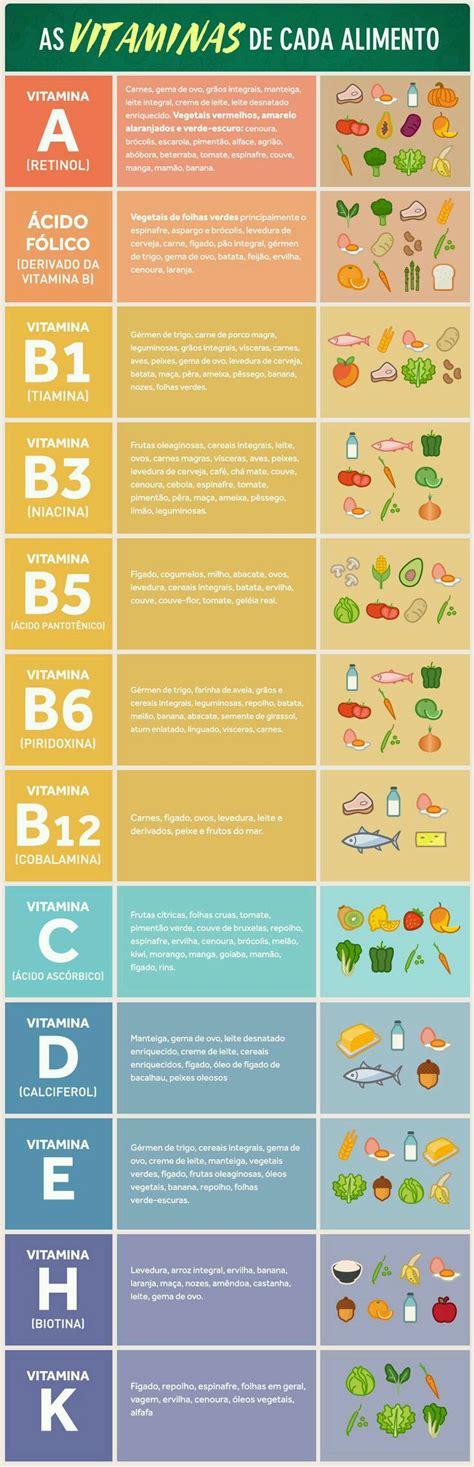 proteinas e vitaminas tabela as vitaminas de cada alimento