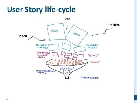 user story workflow 142 best user story images on project