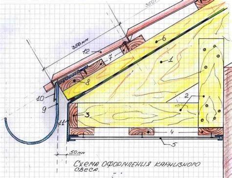 Gesims Arten by Das Gesims Des Daches Und Seine Ger 228 Te Home Decoration