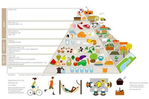 la piramide degli alimenti cosa evitare di includere in una piramide alimentare