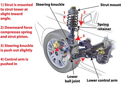 struts and shocks car struts www pixshark images galleries with a bite