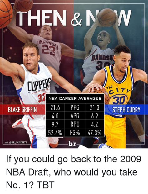 Nba Draft Memes - 25 best memes about blake griffin and sports blake