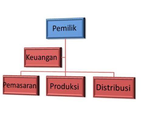 mengapa perusahaan harus membuat struktur organisasi organisir menugaskan tanggung jawab nehemiah path