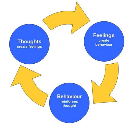 Cognitive Behavior Therapy cognitive behavioural therapy cbt causes symptoms