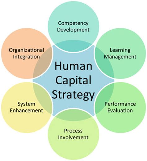 human capital strategic plan template on human capital hr and agile agile for all