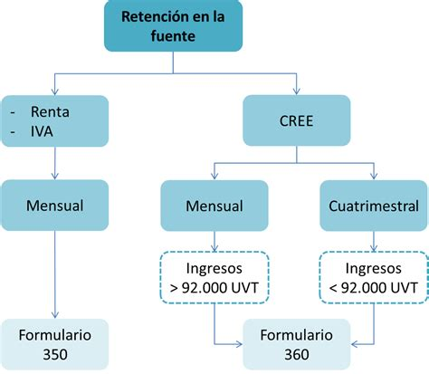 vencimiento retencion en la fuente colombia 2016 tabla de vencimiento retencion fuente dian 2016