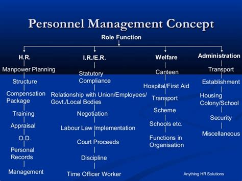 Office Of Personnel Management Definition by Personnel Management Complete Pdf Library