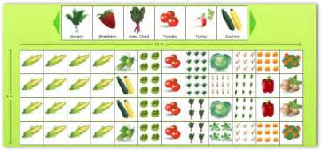 Vegetable Garden Layout Planner Planning A Garden Layout With Free Software And Veggie Garden Plans