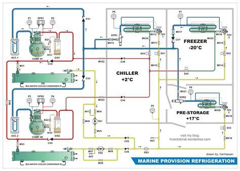 Freezer Chiller refrigeration gas defrost refrigeration