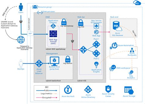 Building And Verifying Azure Pci Blueprint Using Infrastructure As Code Iac Cloudneeti Microservice Documentation Template