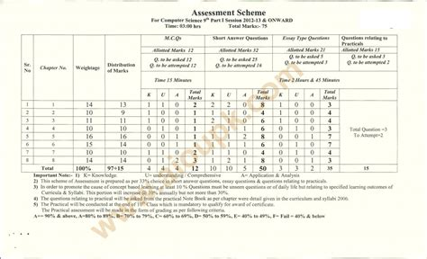 cat paper pattern and marks distribution computer science model guess papers matric 9th bise