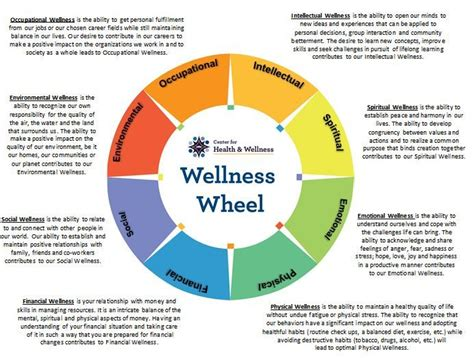 Wellness Wheel Worksheet by Wellness Wheel Health Behaviour Change Articles