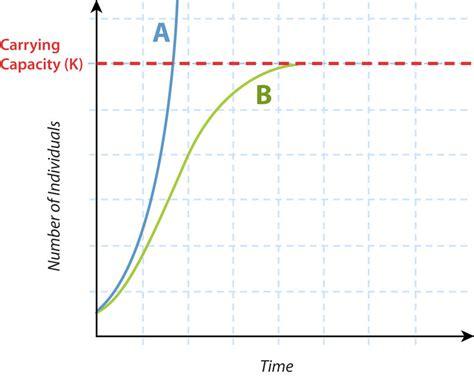 quiz contest pattern characteristics of population ck 12 foundation