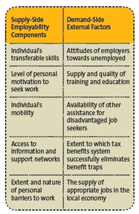 what makes you employable knowledge transferable skills and personal qualities top the list