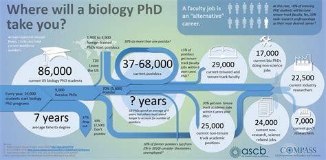 Can A Mba Student Do Phd by Top Alternative Phd Science Careers The Grad Student Way