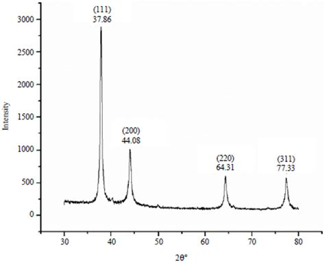 xrd pattern silver nanoparticles synthesis of silver nanoparticles using setaria italica