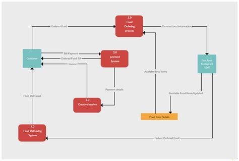 system flow diagrams data flow diagram templates to map data flows creately