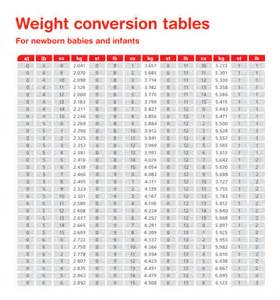 weight conversion chart 9 free documents in