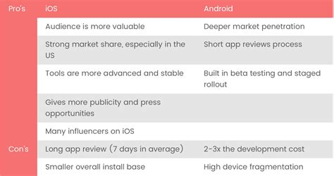 Android And Ios Development by Android Vs Ios App Development