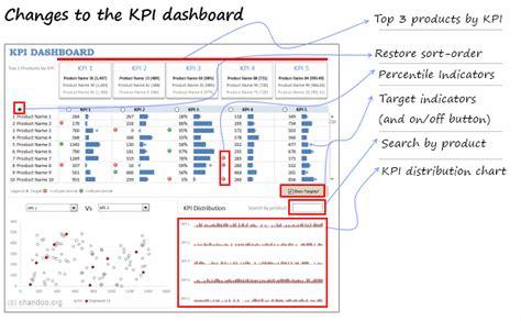 Changes To The Kpi Dashboard Excel Dashboards Management Tools Pinterest Kpi Dashboard Change Management Dashboard Template