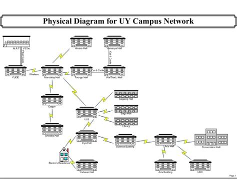network physical diagram participandiagrams cus network design network