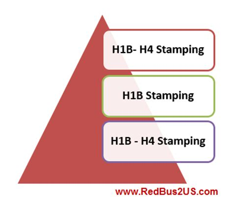 Mba Admission On H4 Visa by 3 Fy 2016 H1b H4 Visa Sting Experiences India