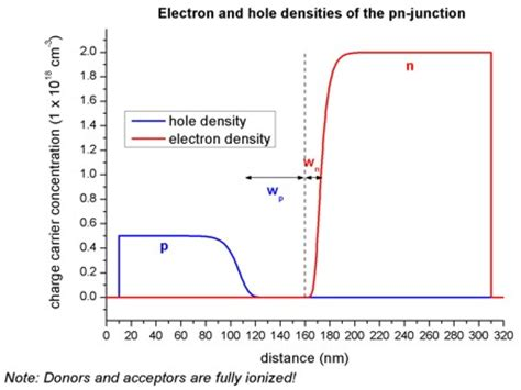 pn junction simulation pn diode simulation 28 images pn junction diode design 28 images introduction to diodes and