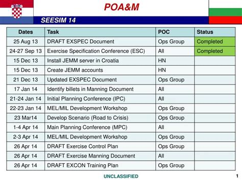 Ppt Poa M Powerpoint Presentation Id 6384900 Nist Poa M Template
