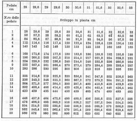 scale interne misure scala al grezzo tabella delle misure relative alle pedate