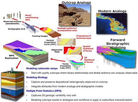 reservoir characterization workflow enhancing subsurface reservoir models an integrated mps